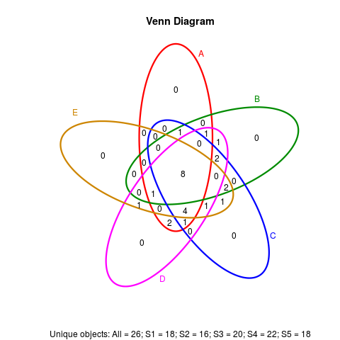 Venndigram For Multiple Rna Seq Data